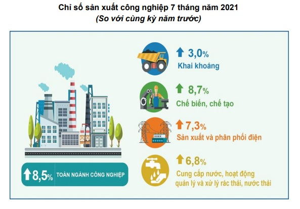 Tình hình kinh tế - xã hội tháng Bảy và 7 tháng năm 2021 - Ảnh 2.
