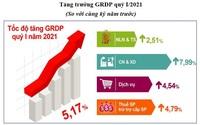 Tình hình kinh tế - xã hội tháng Ba và quý I năm 2021