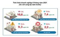 Tình hình kinh tế - xã hội tháng Tám và 8 tháng năm 2021